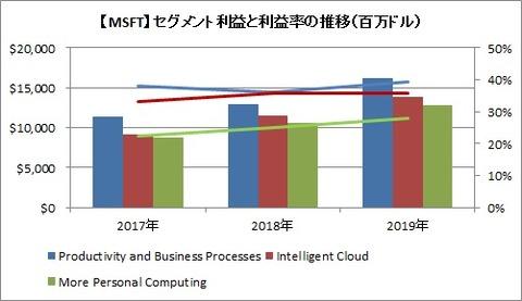 【MSFT】セグメント利益と利益率の推移