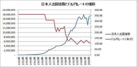 日本人出国者数とドル円レートの推移