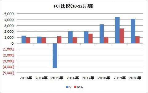 FCF比較(10-12月)