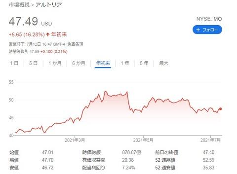 MO 株価