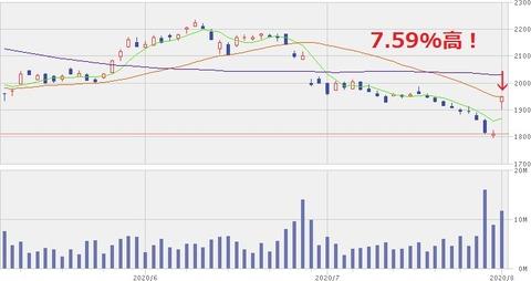 JT株価チャート(2020年8月3日)
