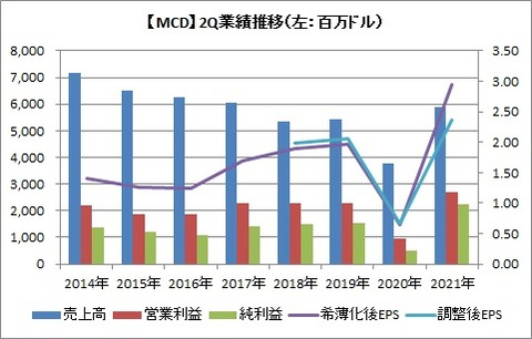 【MCD】2Q業績推移
