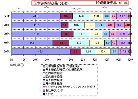 加入者の資産残高比率(厚労省)