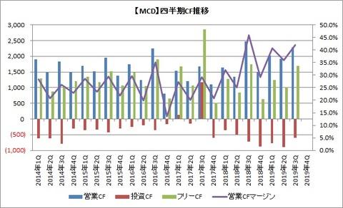 【MCD】四半期CF推移