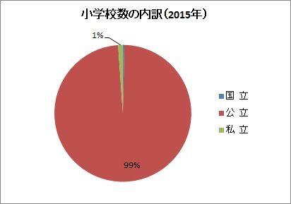 小学校数の内訳(2015年)