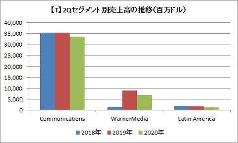 【T】2Qセグメント別売上高推移