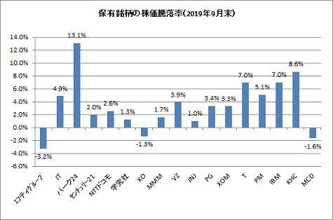 2019年9月末保有銘柄株価騰落率