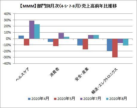 【月次】部門別月次売上高推移