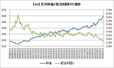 【KO】株価と配当利回り