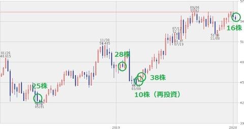 【KO】株価チャート(2020年1月10日)