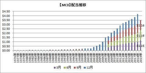 【MCD】配当推移