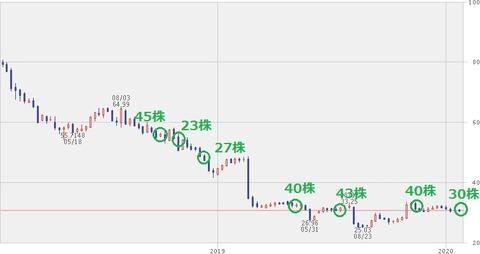 【KHC】株価チャート(2020年1月24日)