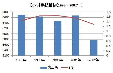 EPS 1998~2002
