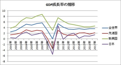 GDP成長率の推移