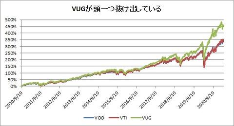 VOO VTI VUG株価推移