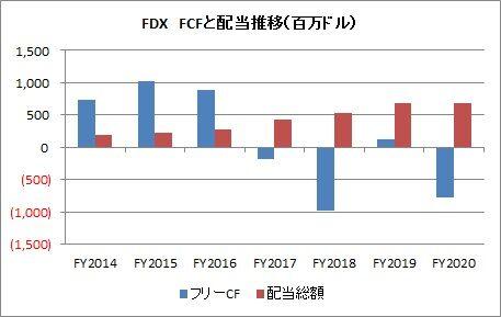 【FDX】FCFと配当推移