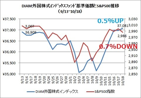 DIAM外国株式インデックスとS&P500(2019年10月)