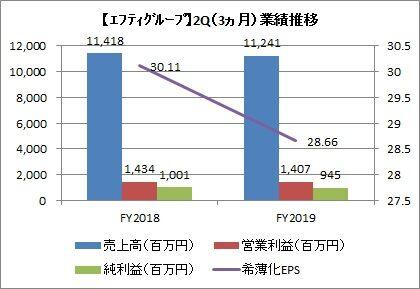 エフティグループ 2Q(3ヵ月)業績推移