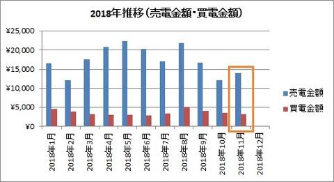12018年推移(売電金額・買電金額)【2018年11月】