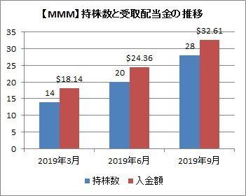 持株数と配当金の推移