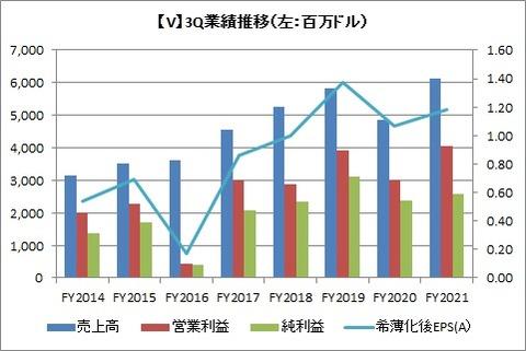 【V】3Q業績推移