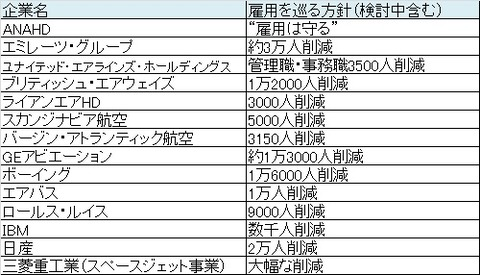 【コロナ】各社雇用方針
