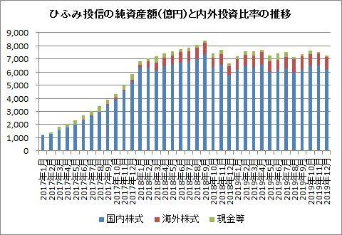 純資産総額と資産配分比率推移