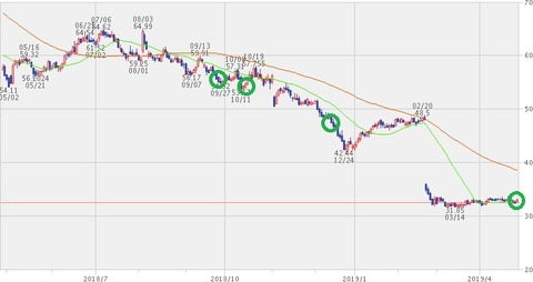 株価チャート2019年4月26日