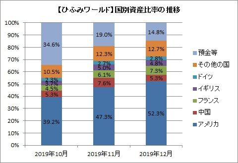 【ひふみワールド】国別資産比率の推移