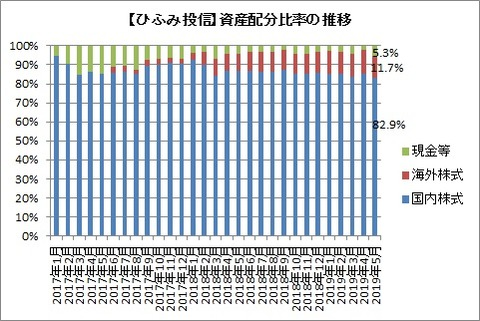 資産配分比率推移(2019年5月)