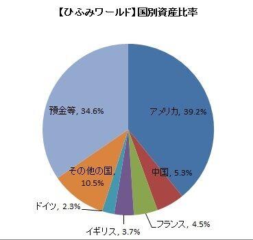 【ひふみワールド】国別資産比率(2019年10月)
