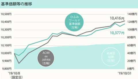 ひふみワールド(基準価額推移2019年10月)