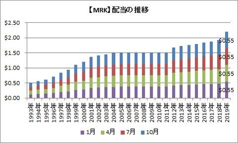【MRK】配当の推移