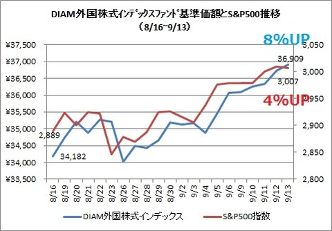 DIAM外国株式インデックスとS&P500(2019年9月)