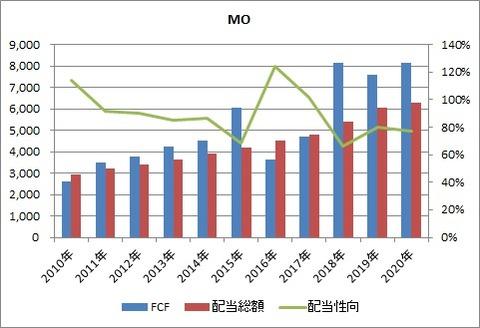 MO FCF 配当性向