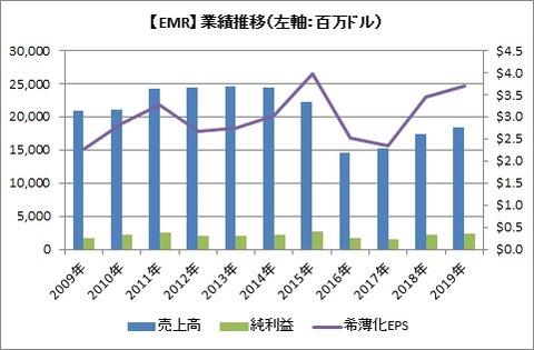 【EMR】業績推移