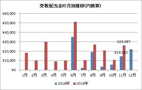 受取配当金 月別推移(2019年11月)