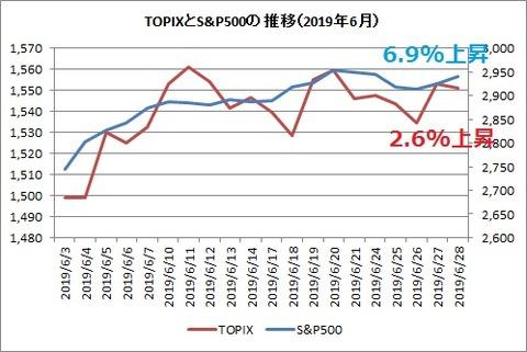 TOPIXとS&P500 2019年6月