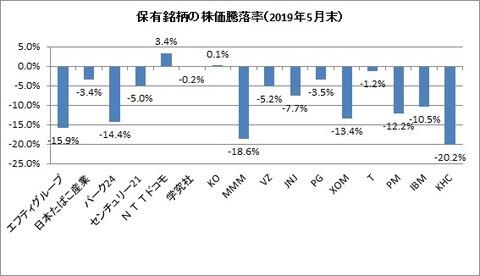 2019年5月末保有銘柄株価騰落率