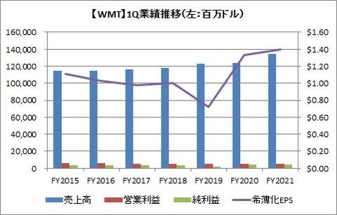 WMT 1Q業績推移