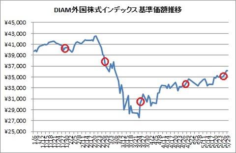 DIAM外国株式インデックス基準価額(2020年)