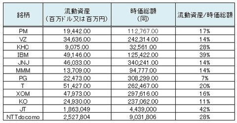 時価総額に対する流動資産の比率
