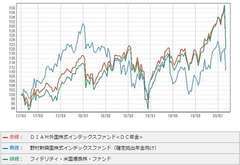 3年チャート(比較)
