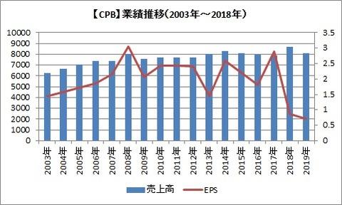 EPS 2003~2019
