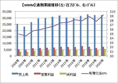 【MMM】通期業績推移