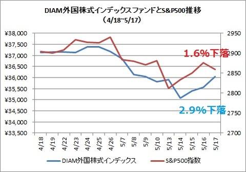 DIAM外国株式インデックスとS&P500(2019年5月)