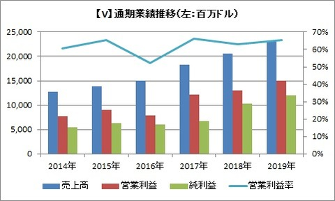【V】通期業績推移