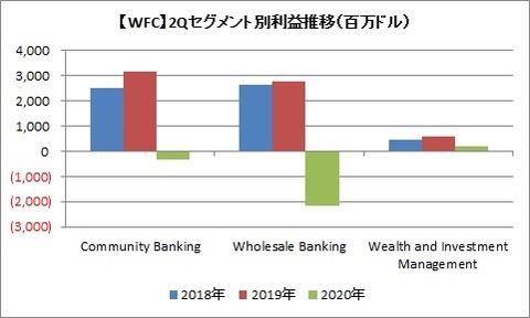 WFC 2Qセグメント利益推移