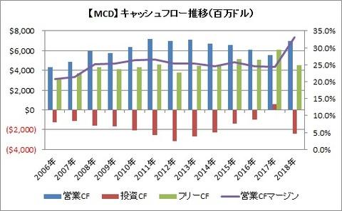 【MCD】CF推移