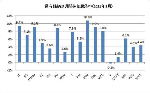 2021年3月末株価騰落率